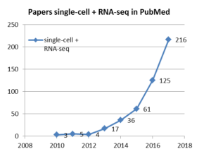 RNA-seq publication